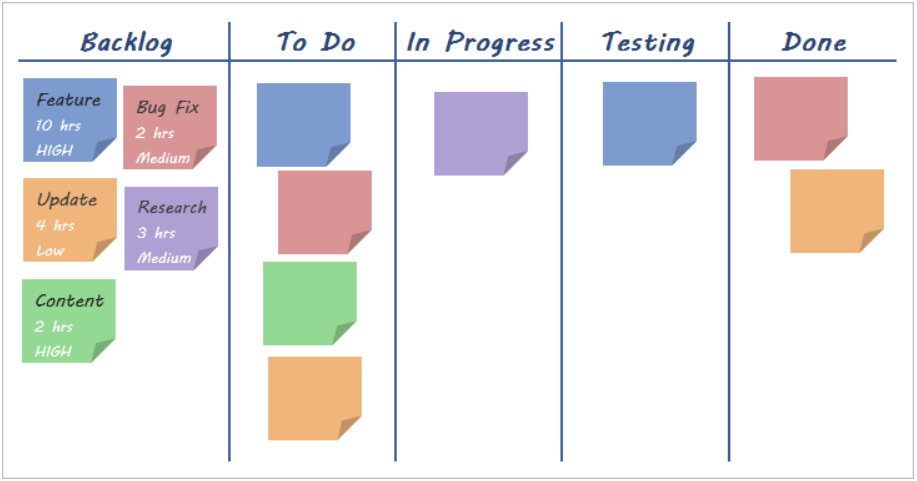 Agile Kanban in Project Management