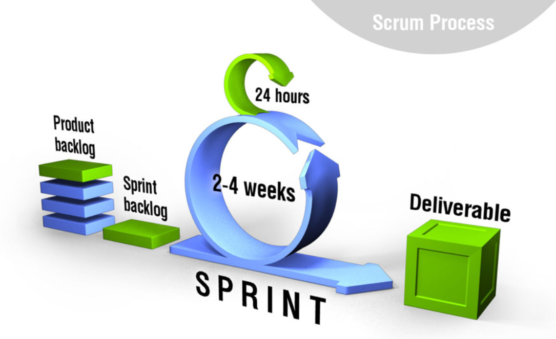 Sprints in Scrum Agile