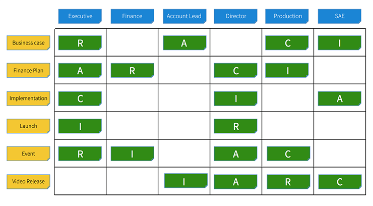 RACI matrix in project management