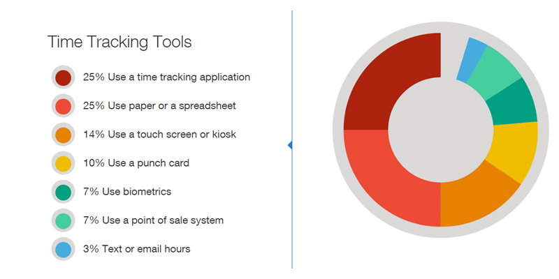 Statistics about time tracking tools